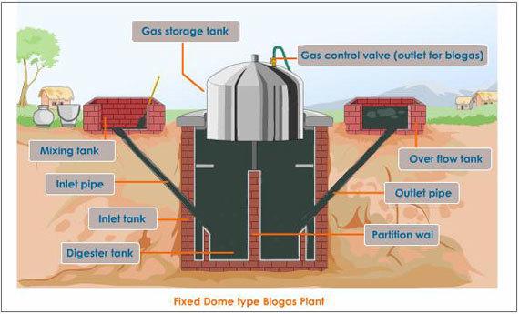 Биогазовые установки своими руками украина