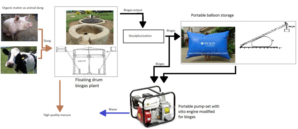 jovoto / Biogas to secure water supply for field irrigation / Energy