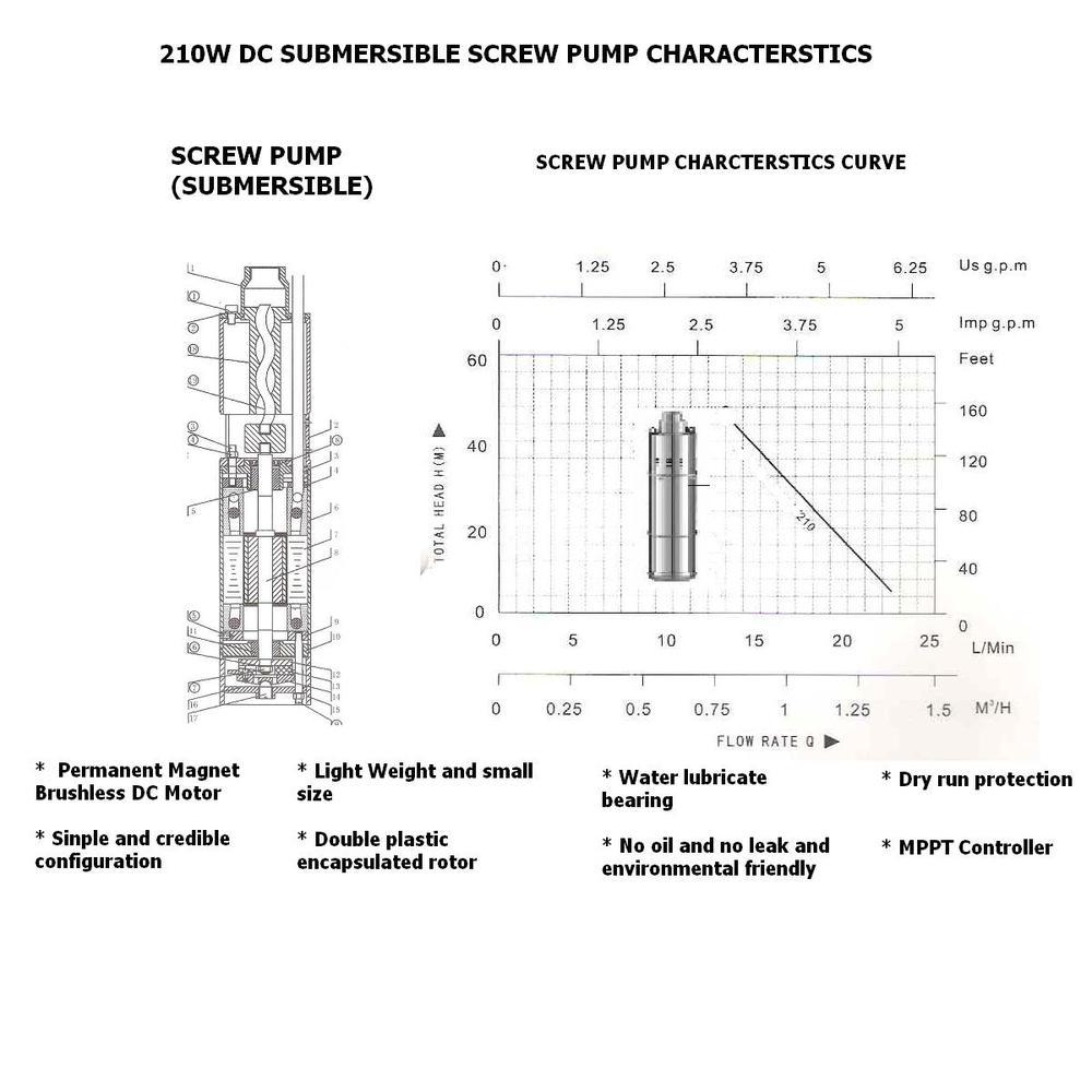 210w pump charcterstics upload sheet bigger