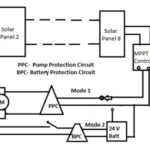 Off-grid Solar water pump