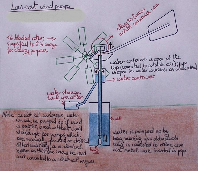 Jovoto Cheapest And Service Free Wind Water Pump Energy R Evolution A Watershed Moment In