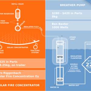 Solar Fire meets Breather Pump