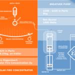 Solar Fire meets Breather Pump