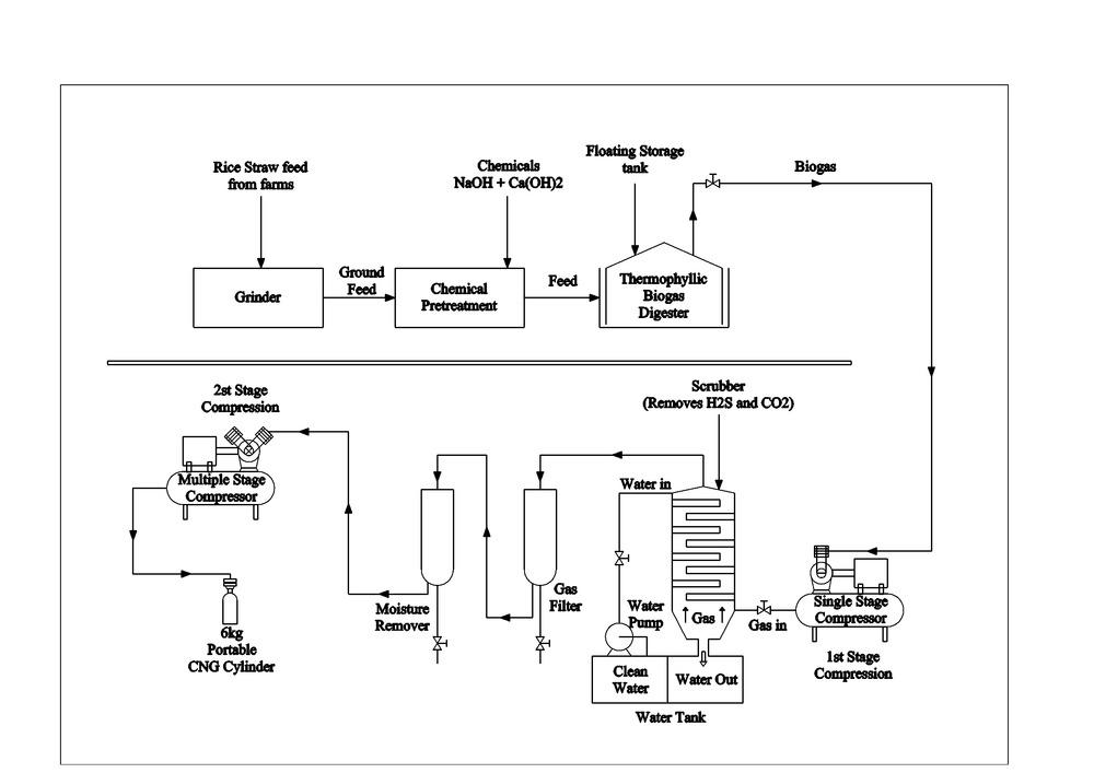 Jovoto Pumpset Run Using Compressed Biogas From A Thermophilic