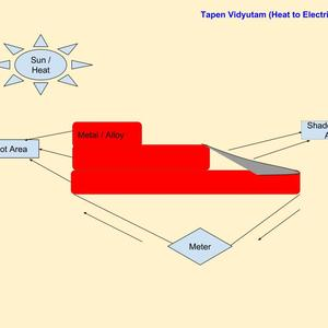 Tapen Vidyutam (Heat to Electricity)